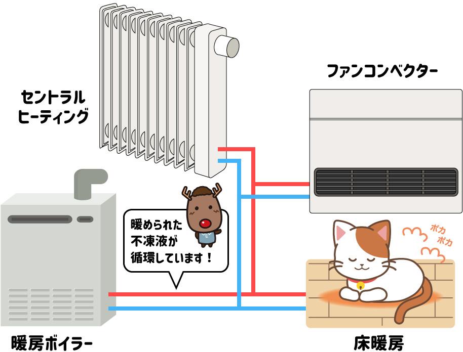暖房ボイラーと不凍液の役割