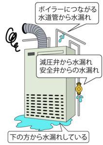 ボイラー水漏れ