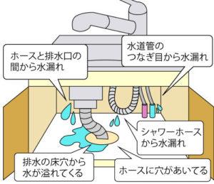 台所下水漏れ